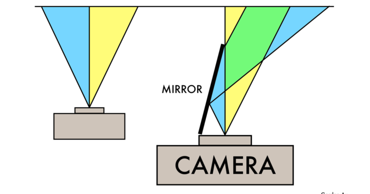 Getting started with Catadioptric stereos (Mirror stereos)